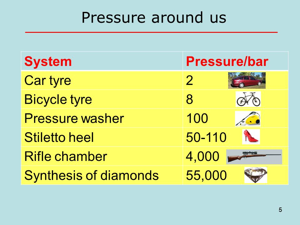 5 Pressure around us 5 SystemPressure/bar Car tyre2 Bicycle tyre8 Pressure washer100 Stiletto heel50-110 Rifle chamber4,000 Synthesis of diamonds55,000