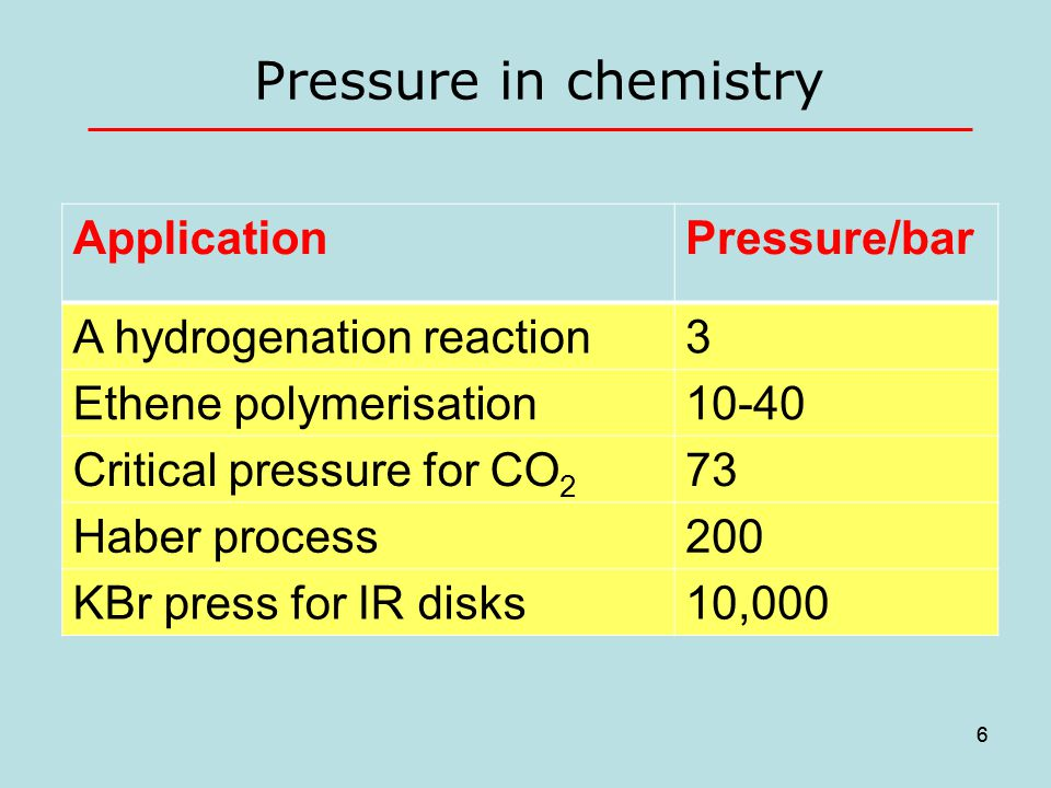 6 Pressure in chemistry 6 ApplicationPressure/bar A hydrogenation reaction3 Ethene polymerisation10-40 Critical pressure for CO 2 73 Haber process200