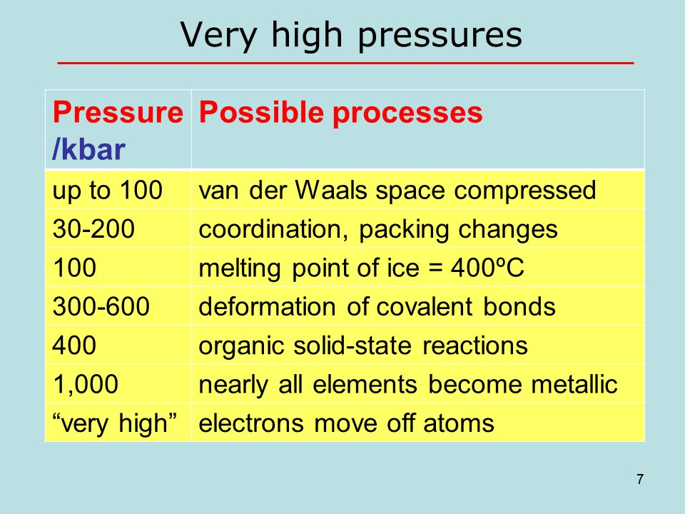7 Very high pressures 7 Pressure /kbar Possible processes up to 100van der Waals space compressed 30-200coordination, packing changes 100melting point of ice = 400ºC 300-600deformation of covalent bonds 400organic solid-state reactions 1,000nearly all elements become metallic very high electrons move off atoms