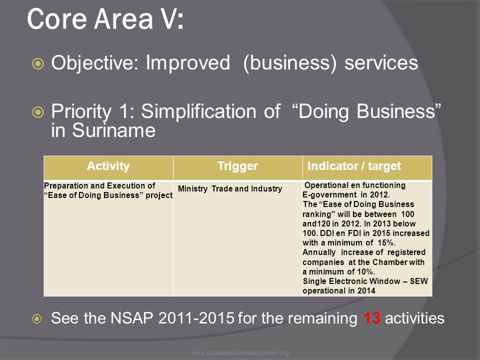 Core Area V:  Objective: Improved (business) services  Priority 1: Simplification of Doing Business in Suriname  See the NSAP 2011-2015 for the remaining 13 activities ActivityTriggerIndicator / target Preparation and Execution of Ease of Doing Business project Ministry Trade and Industry Operational en functioning E-government in 2012.