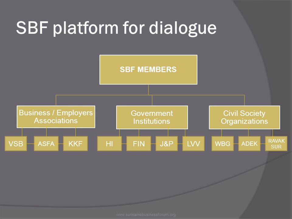 SBF MEMBERS Business / Employers Associations Government Institutions Civil Society Organizations SBF platform for dialogue www.surinamebusinessforum.org ASFA KKFVSBLVVJ&PFINHI WBG ADEK RAVAK SUR