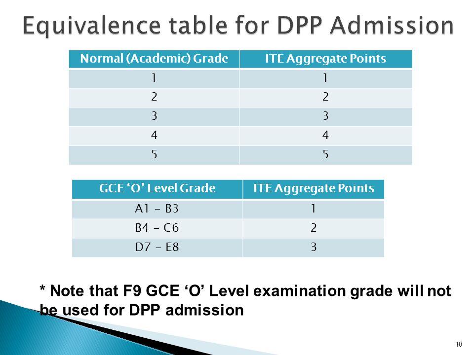 10 GCE 'O' Level GradeITE Aggregate Points A1 - B31 B4 - C62 D7 - E83 Normal (Academic) GradeITE Aggregate Points 11 22 33 44 55 * Note that F9 GCE 'O