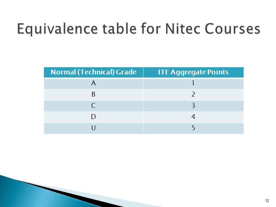 12 Normal (Technical) GradeITE Aggregate Points A1 B2 C3 D4 U5