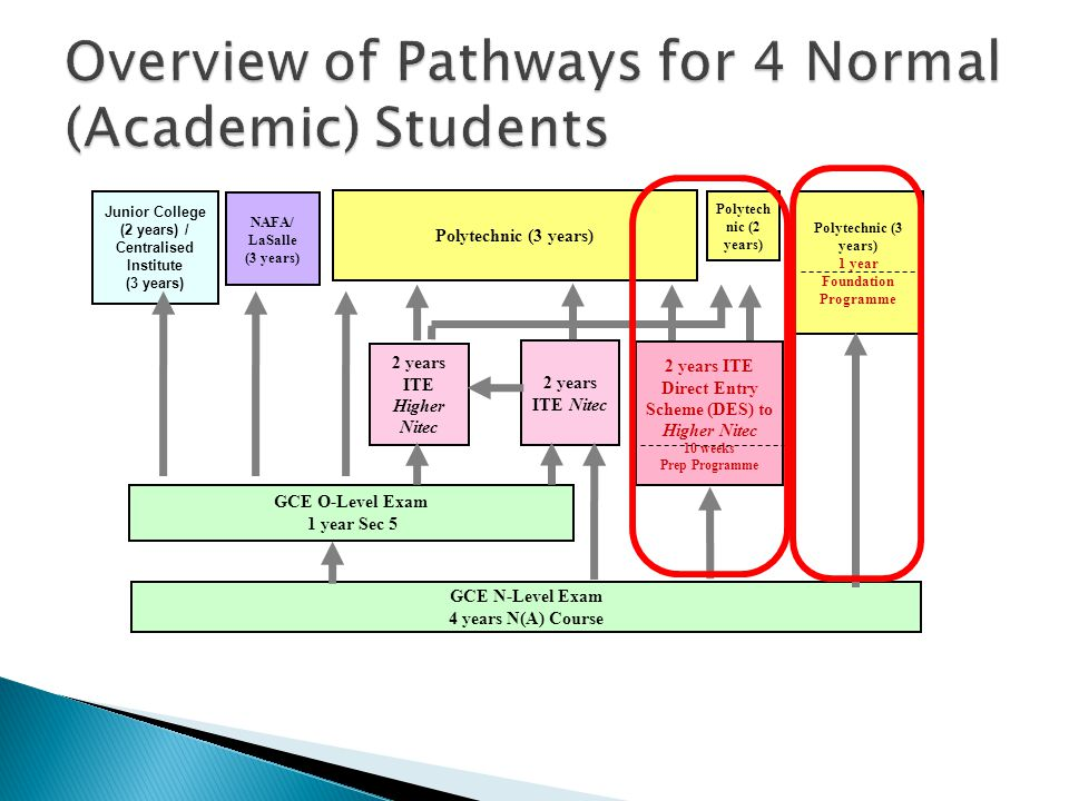 GCE N-Level Exam 4 years N(A) Course 2 years ITE Direct Entry Scheme (DES) to Higher Nitec 10 weeks Prep Programme GCE O-Level Exam 1 year Sec 5 Polyt