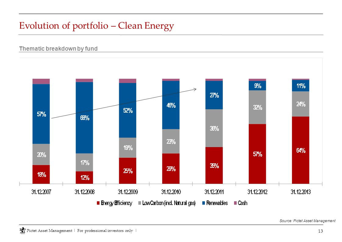 Evolution of portfolio – Clean Energy 13 Thematic breakdown by fund Source: Pictet Asset Management Pictet Asset Management   For professional investo