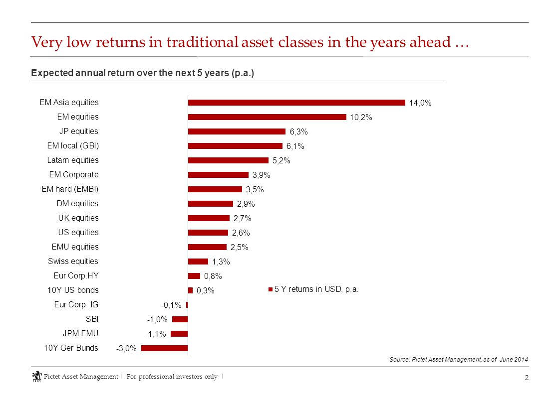 Very low returns in traditional asset classes in the years ahead … 2 Source: Pictet Asset Management, as of June 2014 Pictet Asset Management   For pr
