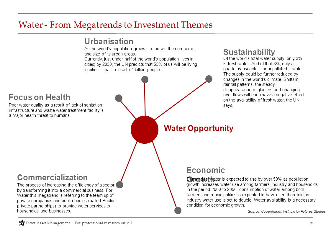 Water - From Megatrends to Investment Themes 7 Pictet Asset Management   For professional investors only   Poor water quality as a result of lack of s
