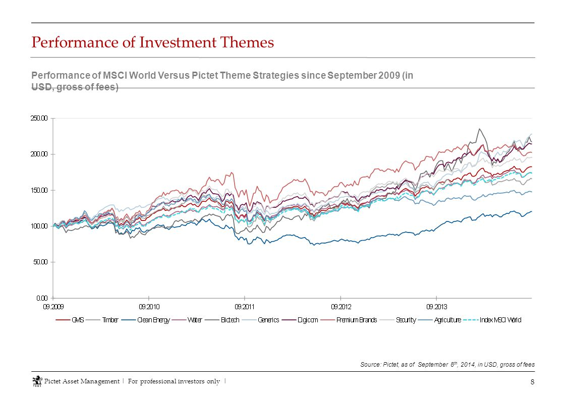 Performance of Investment Themes 8 Source: Pictet, as of September 8 th, 2014, in USD, gross of fees Performance of MSCI World Versus Pictet Theme Str