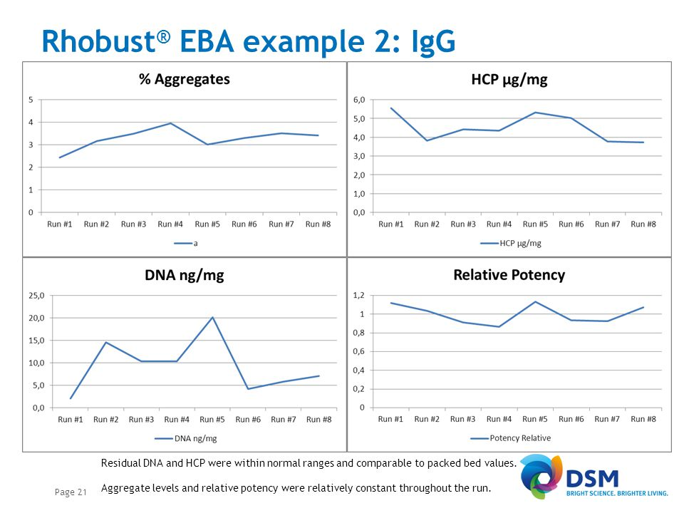 Rhobust ® EBA example 2: IgG Page 21 Residual DNA and HCP were within normal ranges and comparable to packed bed values. Aggregate levels and relative