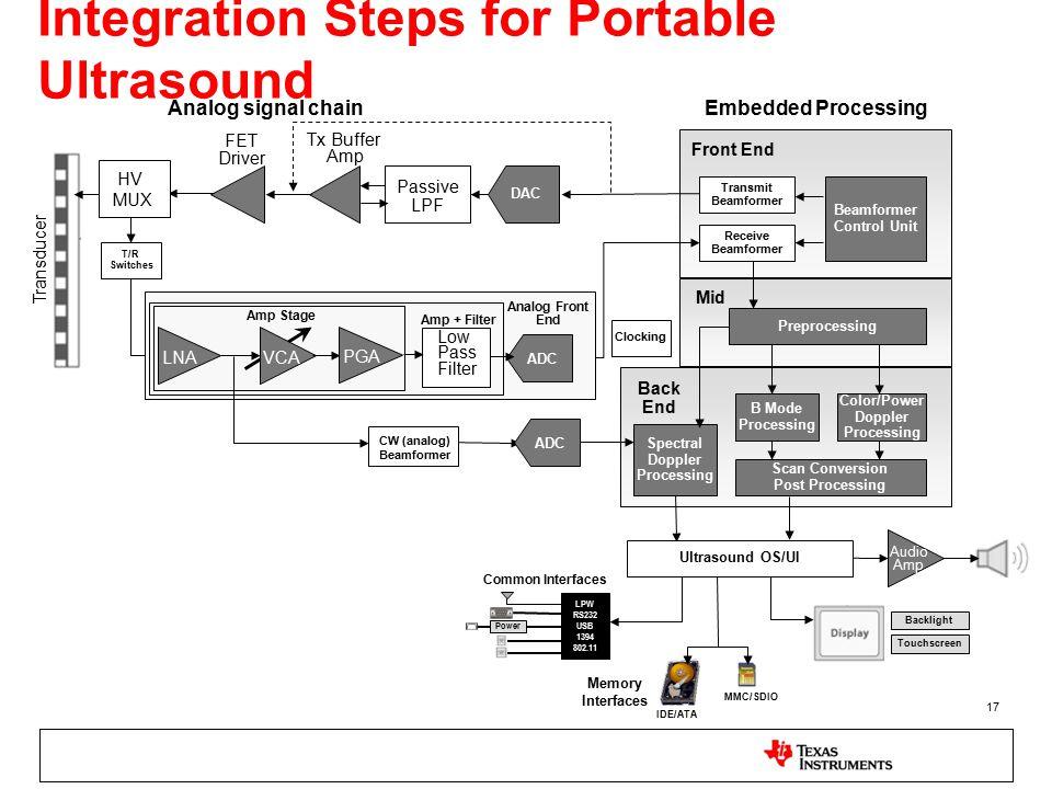 17 Integration Steps for Portable Ultrasound Transmit Beamformer Front End Back End Mid Receive Beamformer Control Unit Preprocessing Spectral Doppler