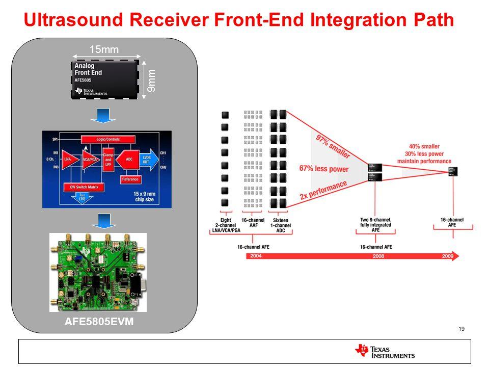 19 Ultrasound Receiver Front-End Integration Path 15mm 9mm AFE5805EVM