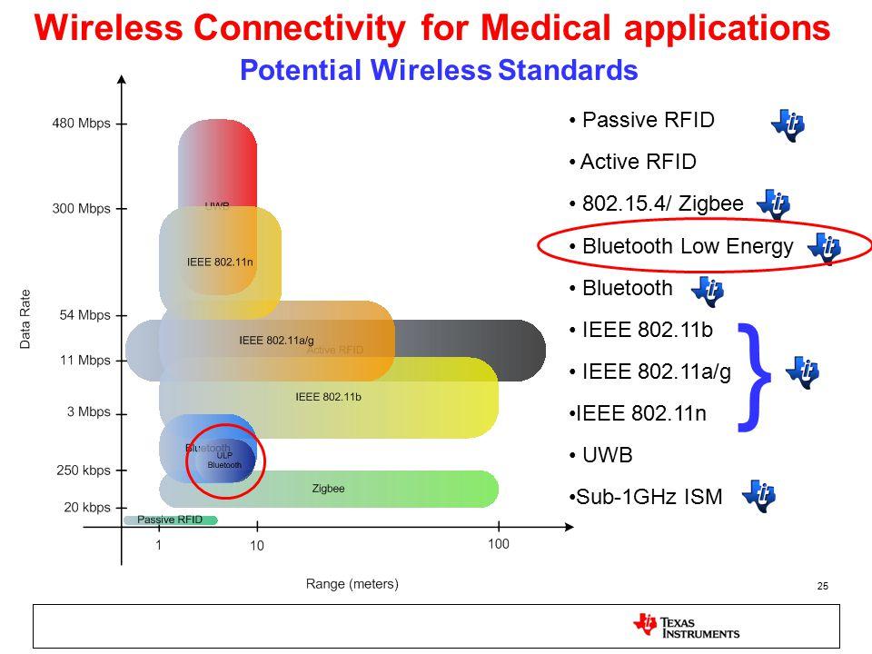 25 Potential Wireless Standards Passive RFID Active RFID 802.15.4/ Zigbee Bluetooth Low Energy Bluetooth IEEE 802.11b IEEE 802.11a/g IEEE 802.11n UWB