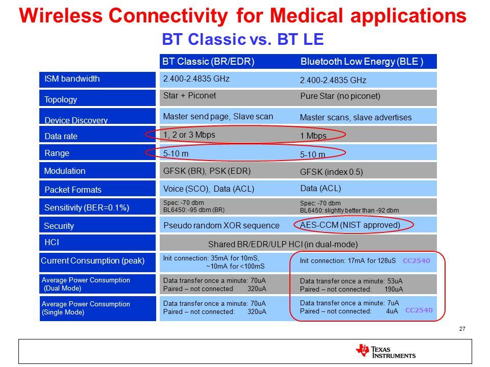 27 BT Classic vs. BT LE BT Classic (BR/EDR)Bluetooth Low Energy (BLE ) 1, 2 or 3 Mbps 1 Mbps 5-10 m 2.400-2.4835 GHz GFSK (BR), PSK (EDR) GFSK (index