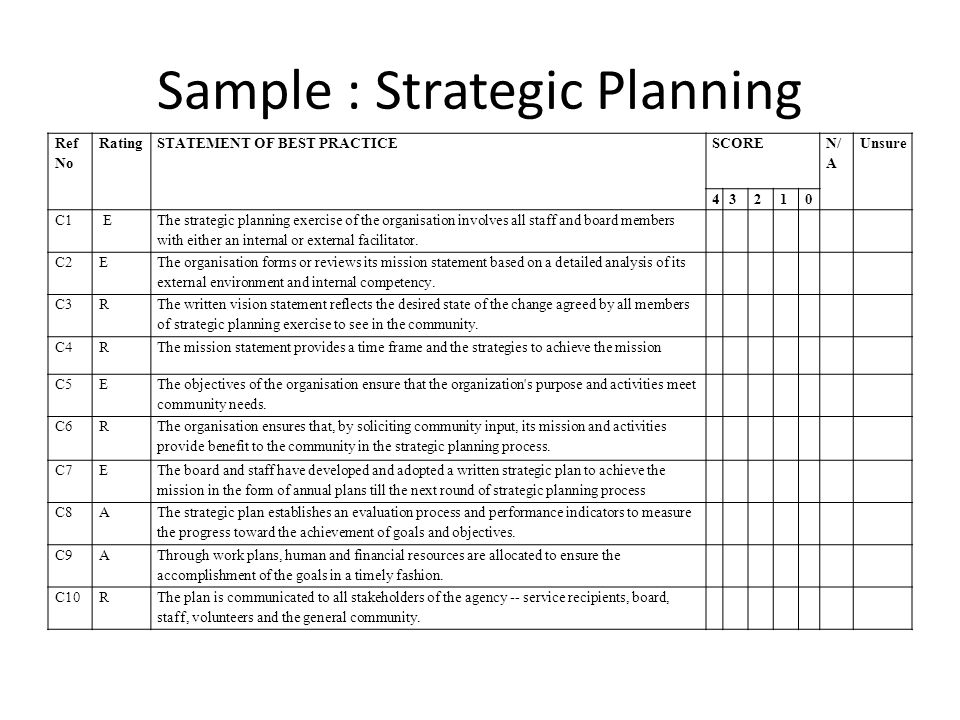 Sample : Strategic Planning Ref No RatingSTATEMENT OF BEST PRACTICESCORE N/ A Unsure 43210 C1 E The strategic planning exercise of the organisation involves all staff and board members with either an internal or external facilitator.