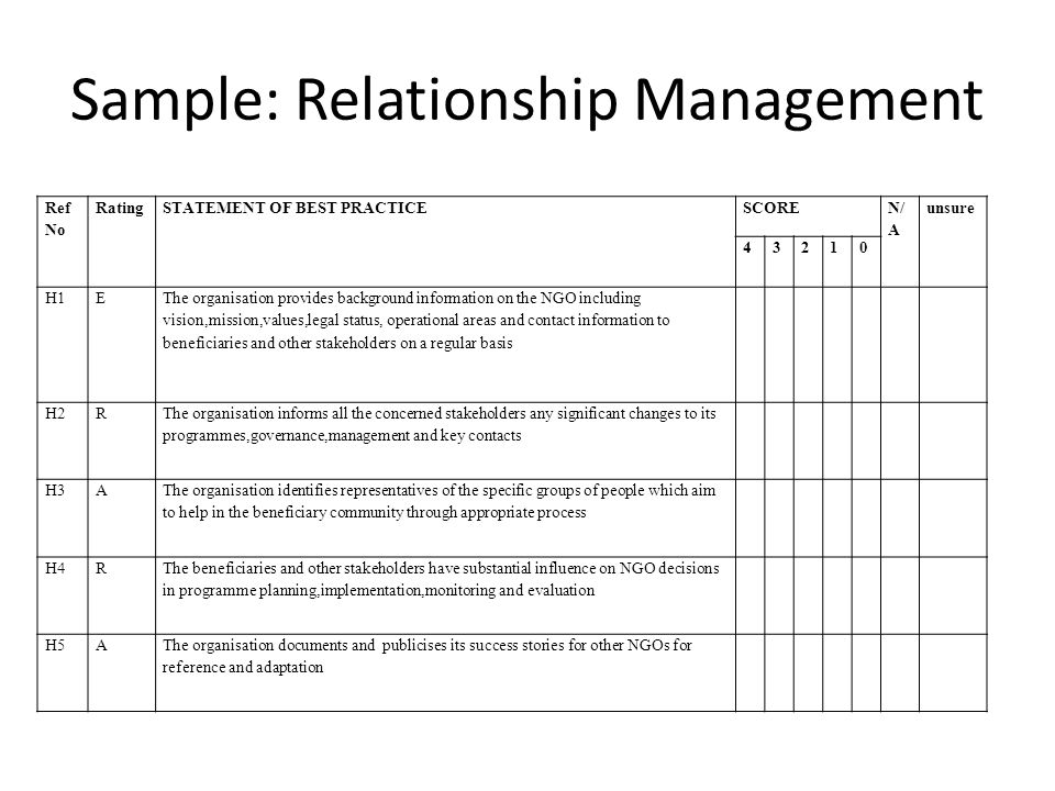 Sample: Relationship Management Ref No RatingSTATEMENT OF BEST PRACTICESCORE N/ A unsure 43210 H1E The organisation provides background information on the NGO including vision,mission,values,legal status, operational areas and contact information to beneficiaries and other stakeholders on a regular basis H2R The organisation informs all the concerned stakeholders any significant changes to its programmes,governance,management and key contacts H3A The organisation identifies representatives of the specific groups of people which aim to help in the beneficiary community through appropriate process H4R The beneficiaries and other stakeholders have substantial influence on NGO decisions in programme planning,implementation,monitoring and evaluation H5AThe organisation documents and publicises its success stories for other NGOs for reference and adaptation