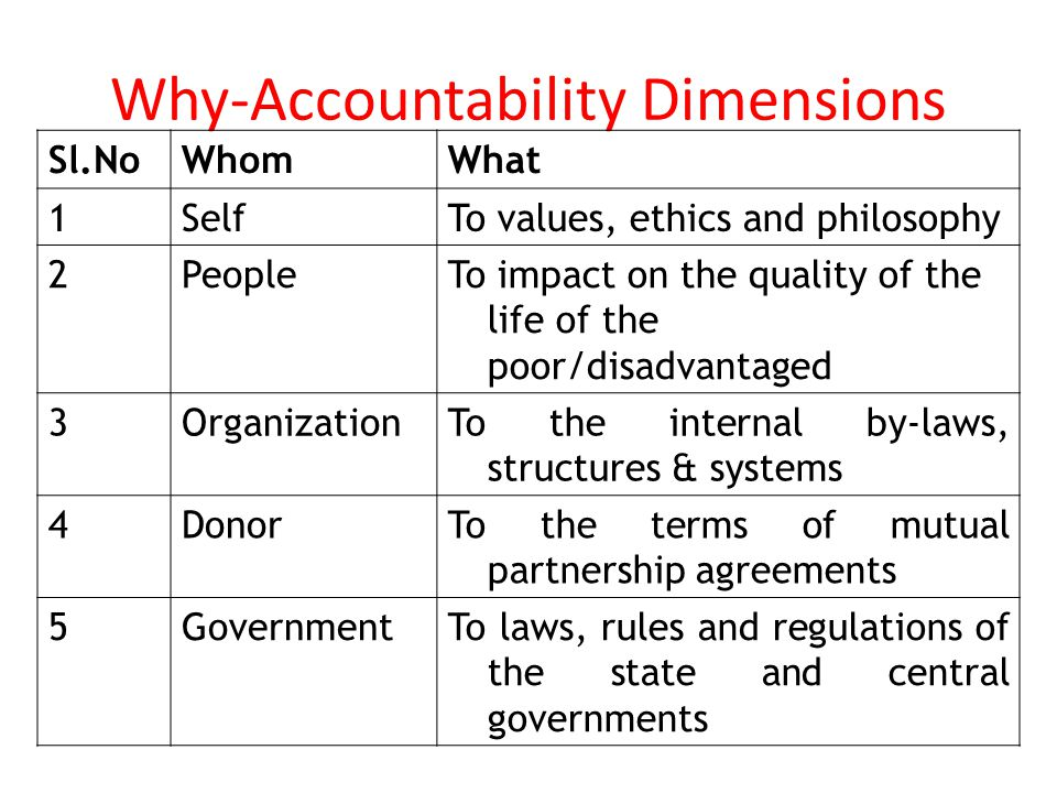 Why-Accountability Dimensions Sl.NoWhomWhat 1SelfTo values, ethics and philosophy 2PeopleTo impact on the quality of the life of the poor/disadvantaged 3OrganizationTo the internal by-laws, structures & systems 4DonorTo the terms of mutual partnership agreements 5GovernmentTo laws, rules and regulations of the state and central governments
