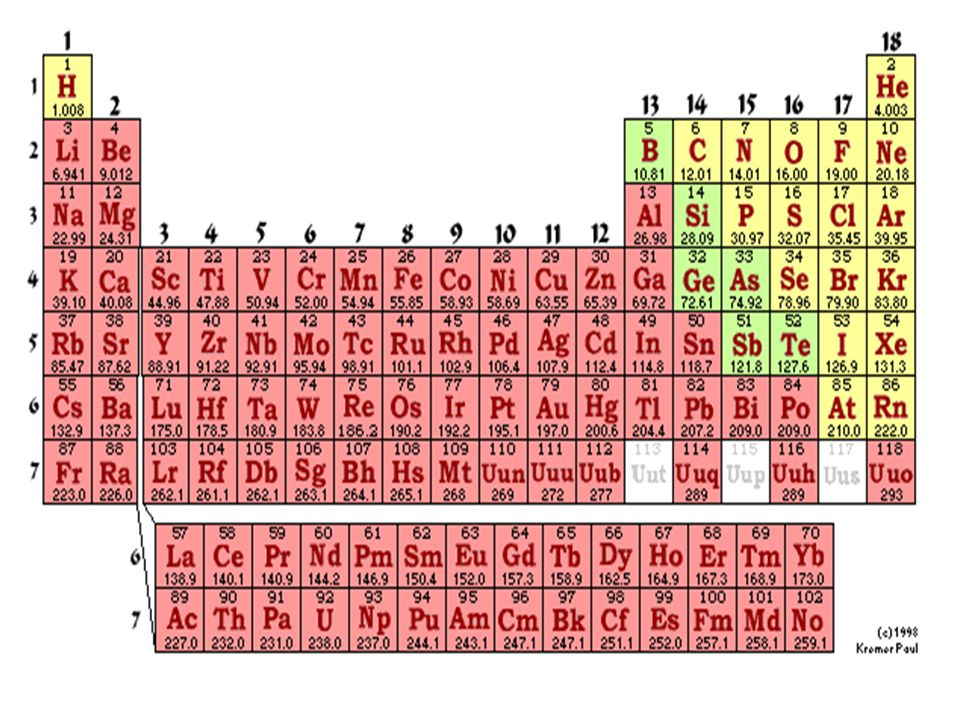 PERIODS  horizontal rows numbered 1 to 7 going down 1 only hydrogen and helium 2 Lithium to Neon 3 Sodium to Argon …