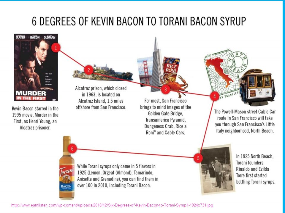 http://www.eatnlisten.com/wp-content/uploads/2010/12/Six-Degrees-of-Kevin-Bacon-to-Torani-Syrup1-1024x731.jpg