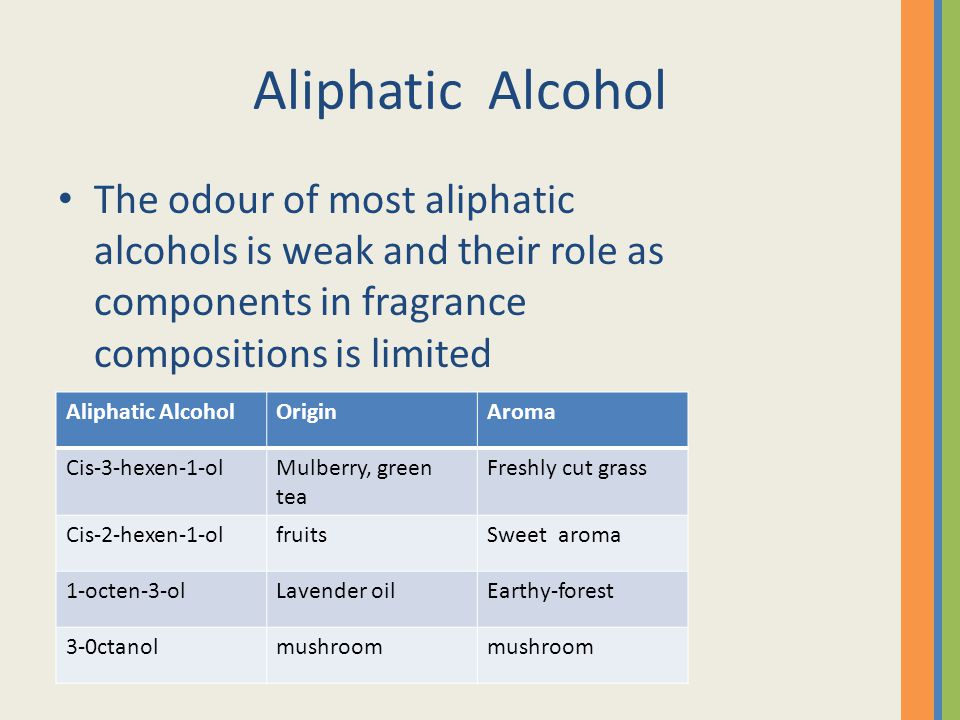 Aliphatic Alcohol The odour of most aliphatic alcohols is weak and their role as components in fragrance compositions is limited Aliphatic AlcoholOriginAroma Cis-3-hexen-1-olMulberry, green tea Freshly cut grass Cis-2-hexen-1-olfruitsSweet aroma 1-octen-3-olLavender oilEarthy-forest 3-0ctanolmushroom