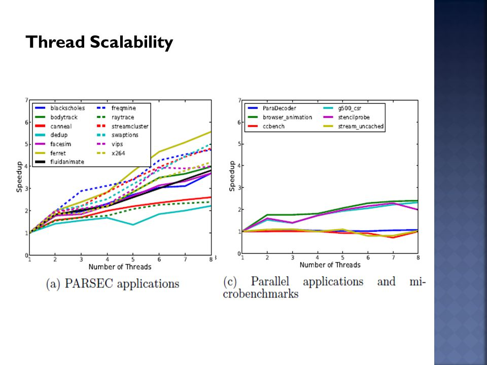 Thread Scalability