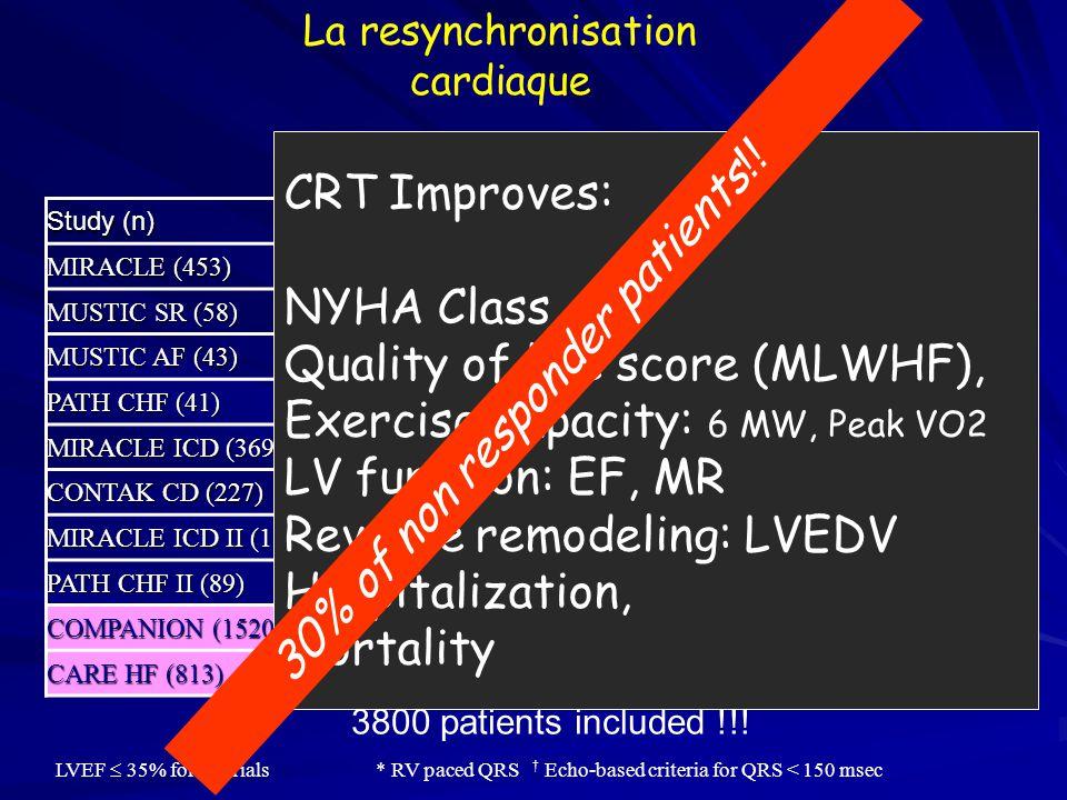 CRT dans l'insuffisance cardiaque Qualité de vie Diminution de la mortalité