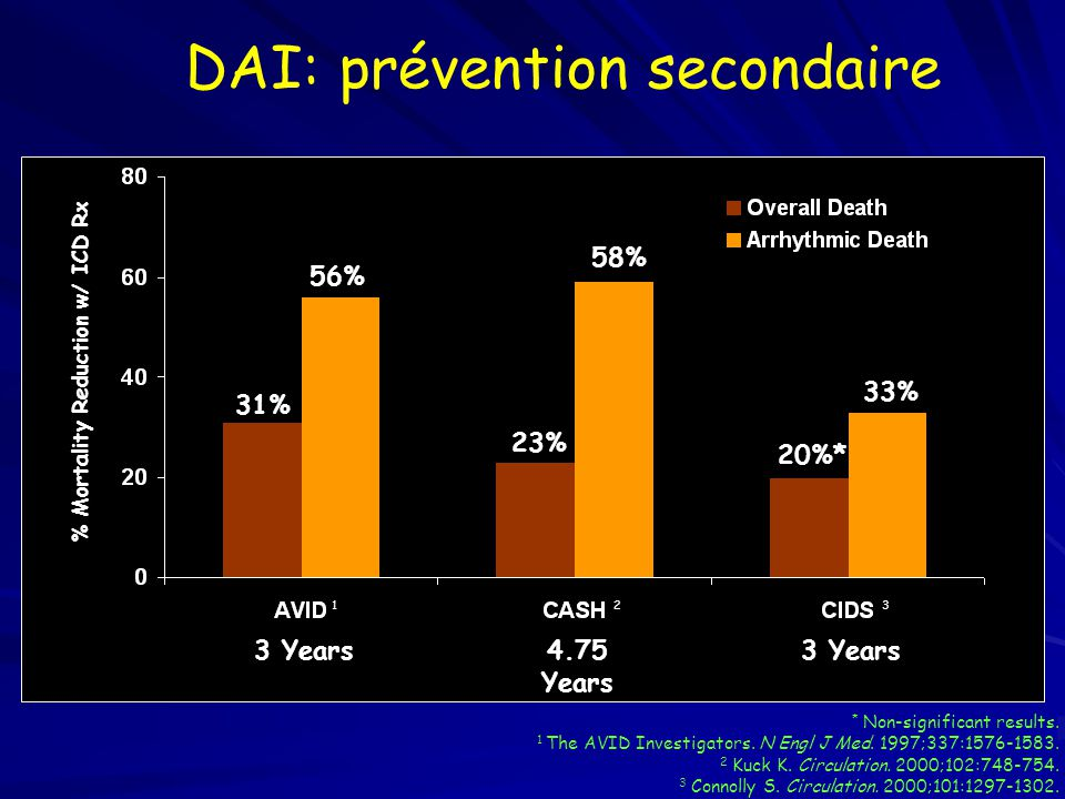 DAI: prévention secondaire VT/VF Patients ICD Therapy vs. AA Drugs AVID CIDS CASH