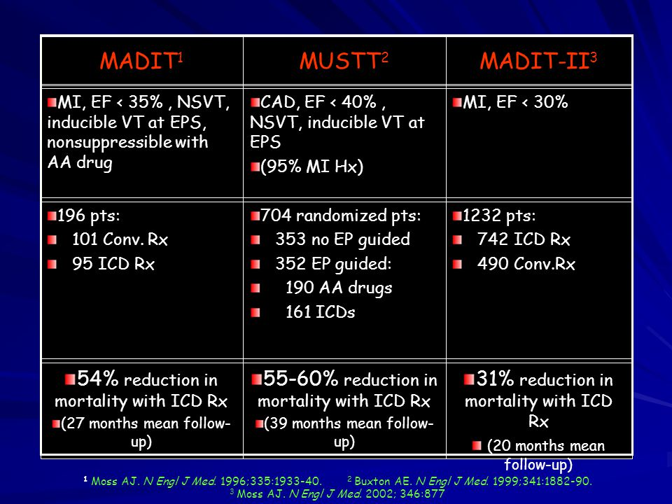 Prévention primaire Post-infarctus tardif MADIT Multicenter Automatic Defibrillator Implantation Trial Moss AJ.