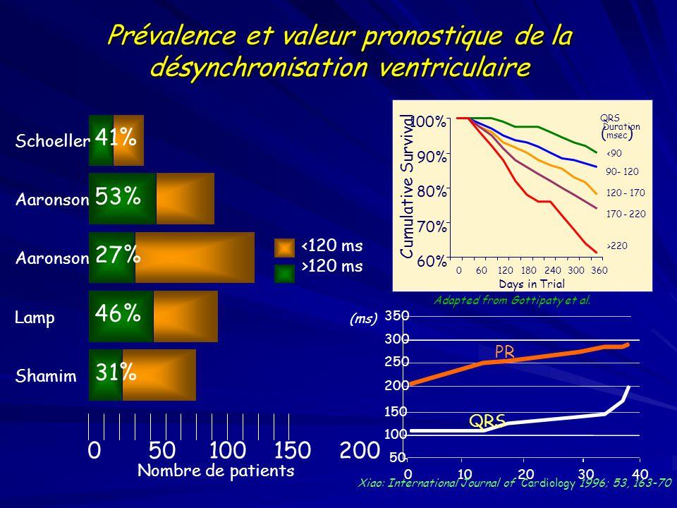 Défibrillateur Bi-ventriculaire Concept Assurer à l 'aide d 'une seule prothèse implantable les fonctions: d 'un stimulateur multisite d 'un défibrillateur automatique Avec pour objectifs d 'améliorer la qualité de vie (hémodynamique), et de réduire la mortalité (hémodynamique, événements arythmiques ventriculaires)