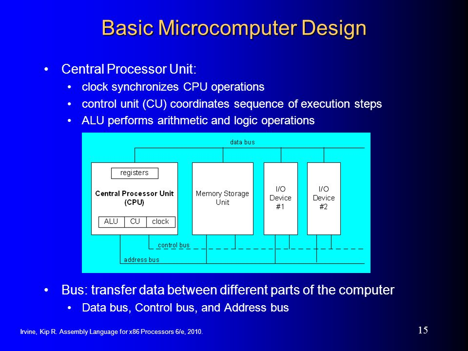 Irvine, Kip R. Assembly Language for x86 Processors 6/e, 2010. 15 Basic Microcomputer Design Central Processor Unit: clock synchronizes CPU operations