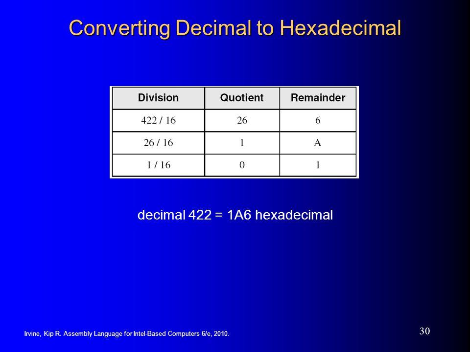 Irvine, Kip R. Assembly Language for Intel-Based Computers 6/e, 2010. 30 Converting Decimal to Hexadecimal decimal 422 = 1A6 hexadecimal