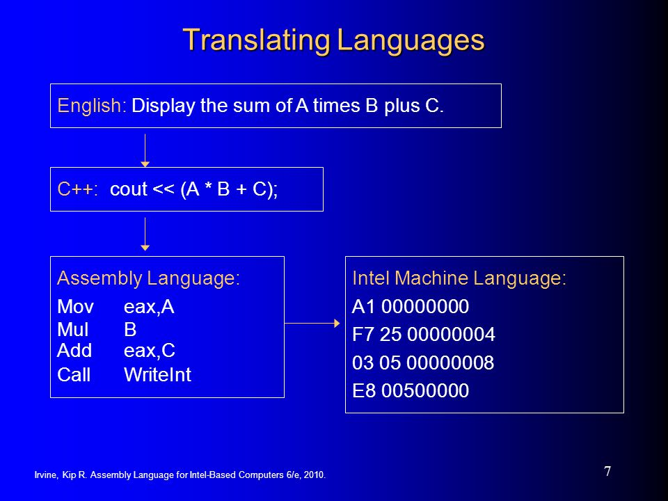 Irvine, Kip R. Assembly Language for Intel-Based Computers 6/e, 2010. 7 Translating Languages English: Display the sum of A times B plus C. C++: cout