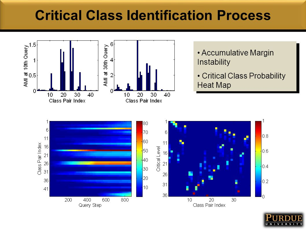 Critical Class Identification Process Accumulative Margin Instability Critical Class Probability Heat Map