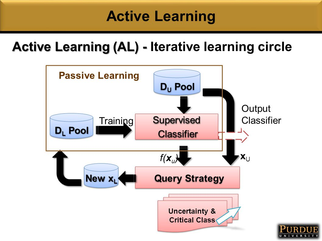 Active Learning Query Strategy D L Pool D U Pool Supervised Classifier ClassifierSupervised New x L Output Classifier Training xUxU f(x u ) Passive Learning Active Learning (AL) - Active Learning (AL) - Iterative learning circle Uncertainty & Critical Class