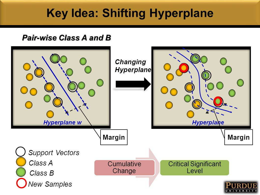 Key Idea: Shifting Hyperplane Pair-wise Class A and B Class A Class B Hyperplane w Margin Support Vectors Hyperplane Margin New Samples Cumulative Change Critical Significant Level Changing Hyperplane