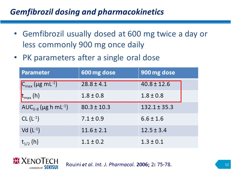 Gemfibrozil dosing and pharmacokinetics 12 Gemfibrozil usually dosed at 600 mg twice a day or less commonly 900 mg once daily PK parameters after a single oral dose Rouini et al.