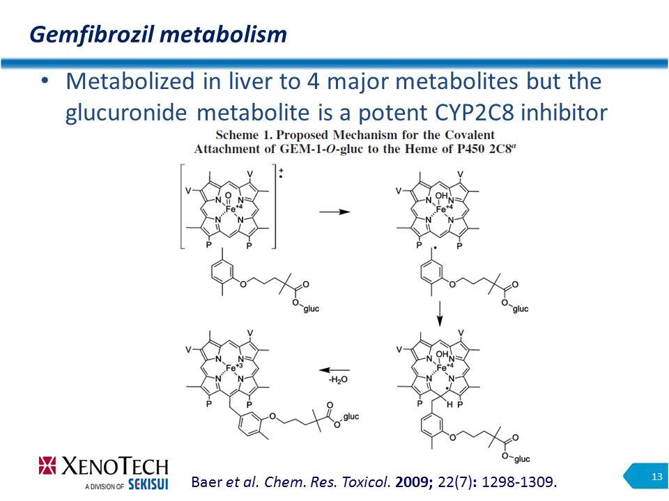Gemfibrozil metabolism 13 Metabolized in liver to 4 major metabolites but the glucuronide metabolite is a potent CYP2C8 inhibitor Baer et al.