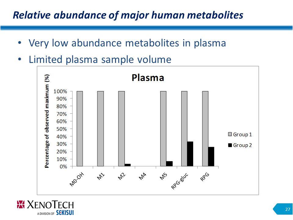 Relative abundance of major human metabolites 27 Very low abundance metabolites in plasma Limited plasma sample volume
