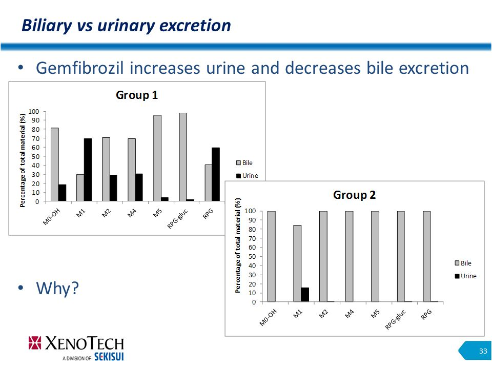Biliary vs urinary excretion 33 Gemfibrozil increases urine and decreases bile excretion Why