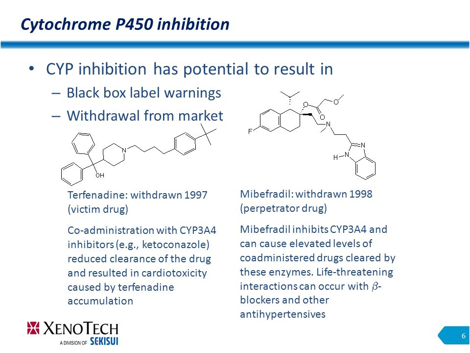 Cytochrome P450 inhibition 6 CYP inhibition has potential to result in – Black box label warnings – Withdrawal from market Mibefradil: withdrawn 1998 (perpetrator drug) Mibefradil inhibits CYP3A4 and can cause elevated levels of coadministered drugs cleared by these enzymes.