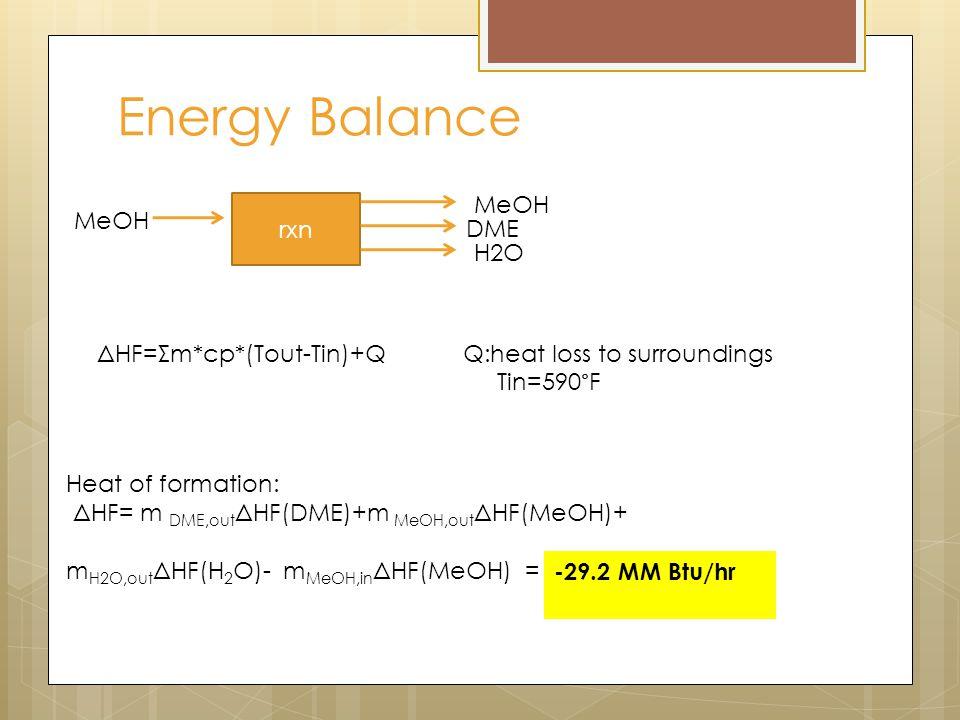 Energy Balance rxn MeOH DME H2O Heat of formation: ΔHF= m DME,out ΔHF(DME)+m MeOH,out ΔHF(MeOH)+ m H2O,out ΔHF(H 2 O)- m MeOH,in ΔHF(MeOH) = ΔHF=Σm*cp*(Tout-Tin)+Q Q:heat loss to surroundings Tin=590°F -29.2 MM Btu/hr