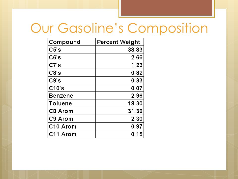 Our Gasoline's Composition