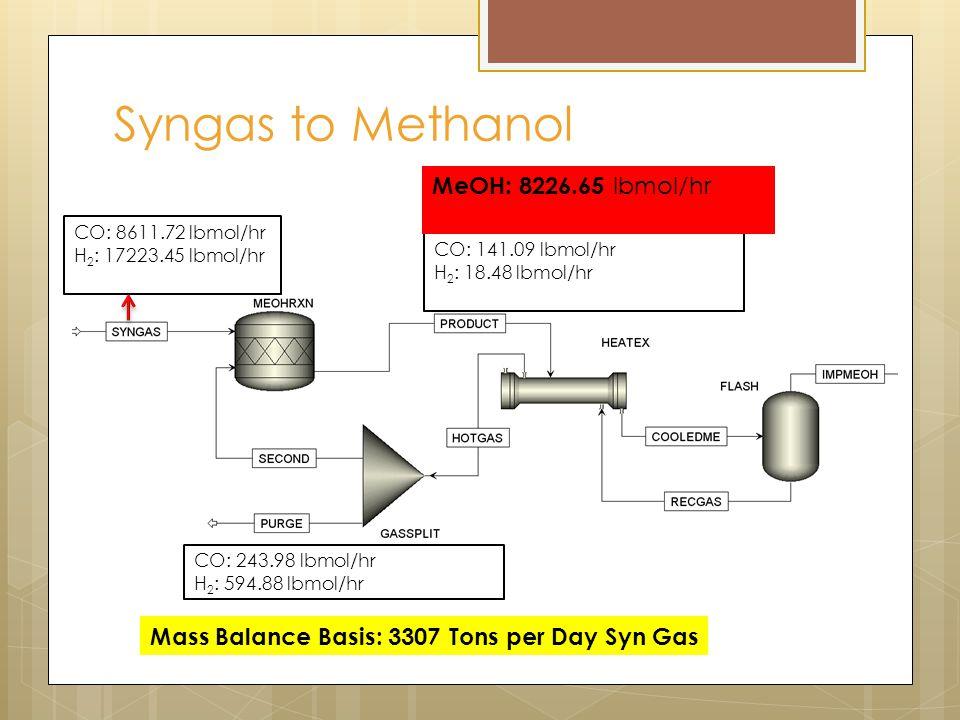 Syngas to Methanol CO: 8611.72 lbmol/hr H 2 : 17223.45 lbmol/hr CO: 141.09 lbmol/hr H 2 : 18.48 lbmol/hr CO: 243.98 lbmol/hr H 2 : 594.88 lbmol/hr Mass Balance Basis: 3307 Tons per Day Syn Gas MeOH: 8226.65 lbmol/hr
