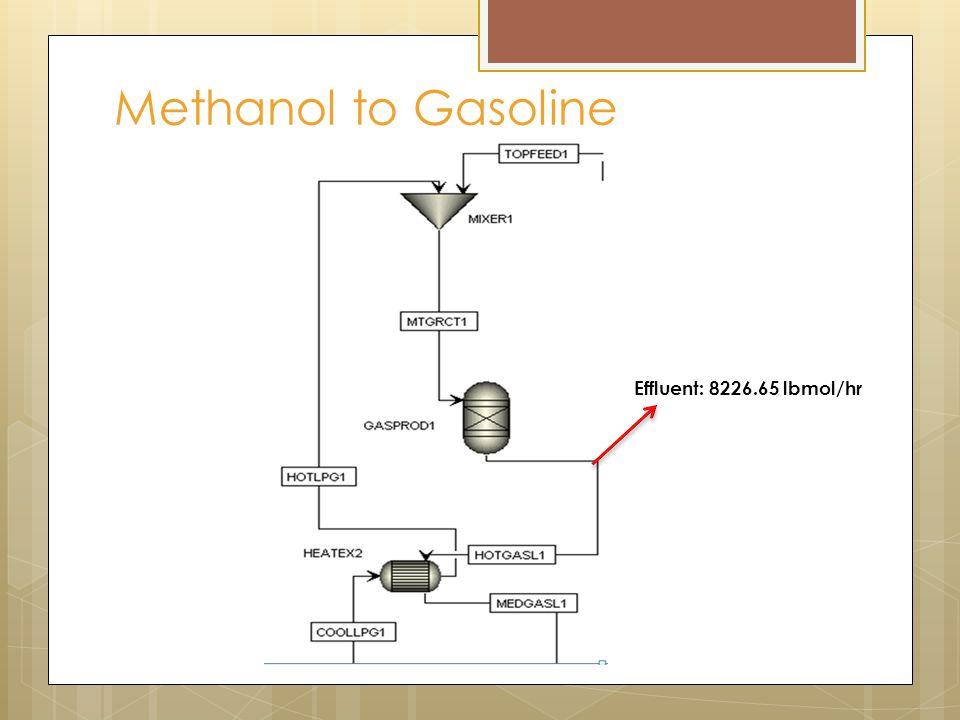 Methanol to Gasoline Effluent: 8226.65 lbmol/hr