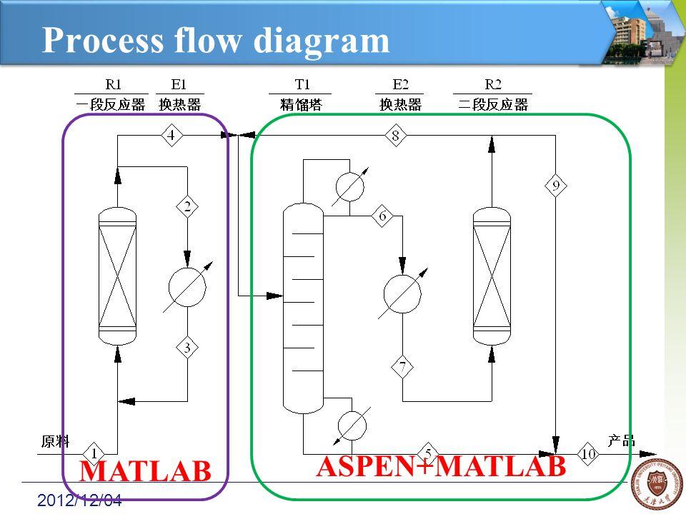 2012/12/04 Process flow diagram MATLAB ASPEN+MATLAB