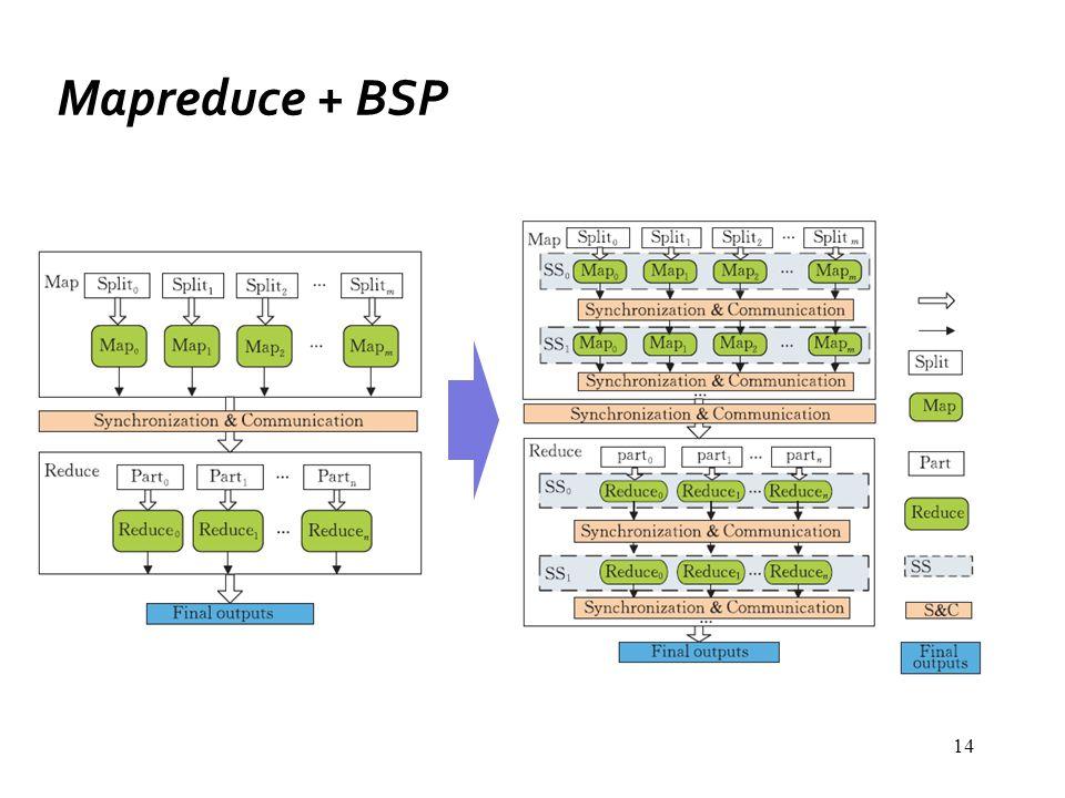 14 Mapreduce + BSP