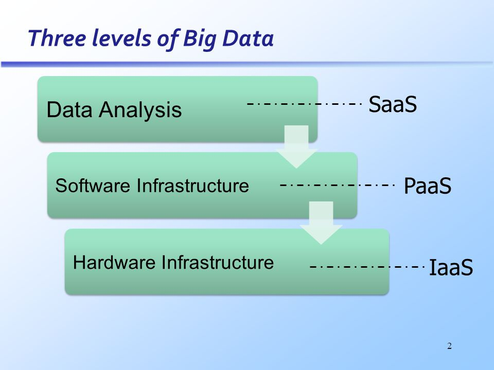 2 Three levels of Big Data Data Analysis Software InfrastructureHardware Infrastructure SaaS IaaS PaaS
