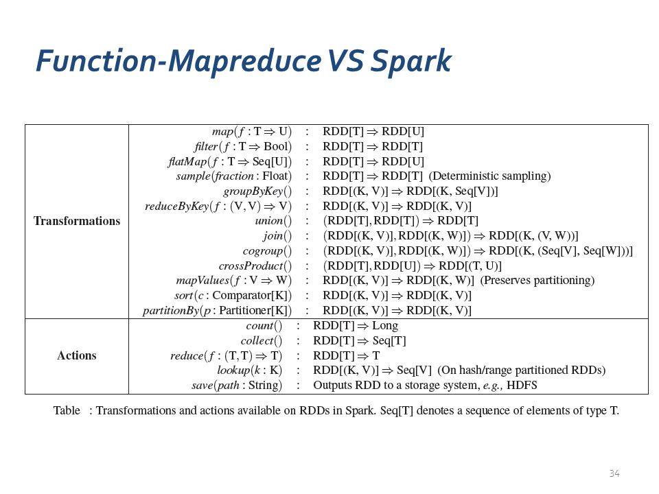 34 Function-Mapreduce VS Spark