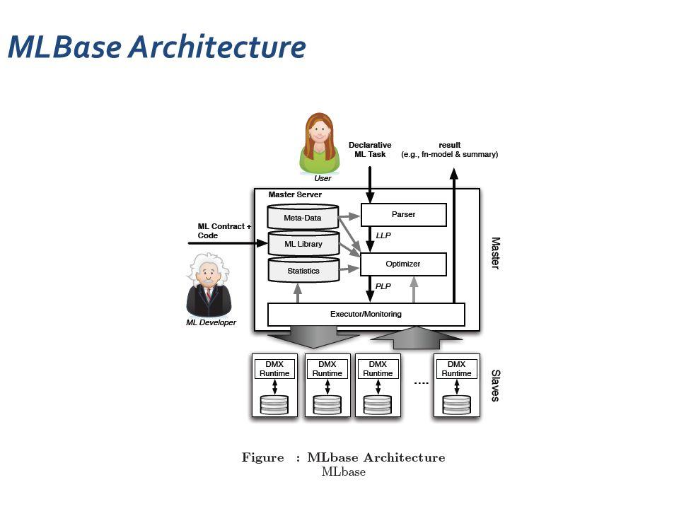 MLBase Architecture