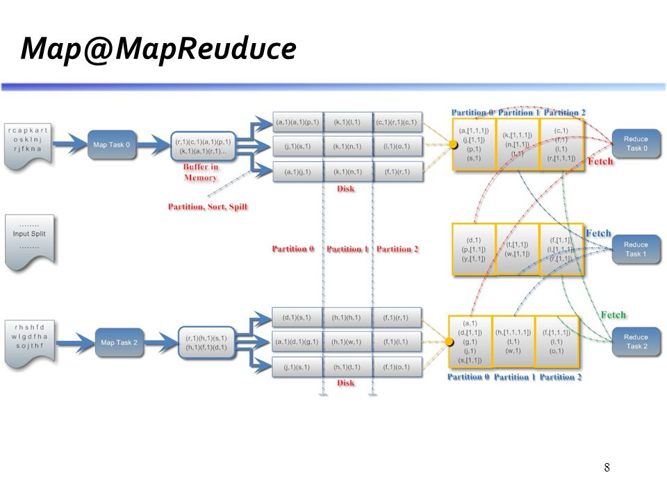 8 Map@MapReuduce