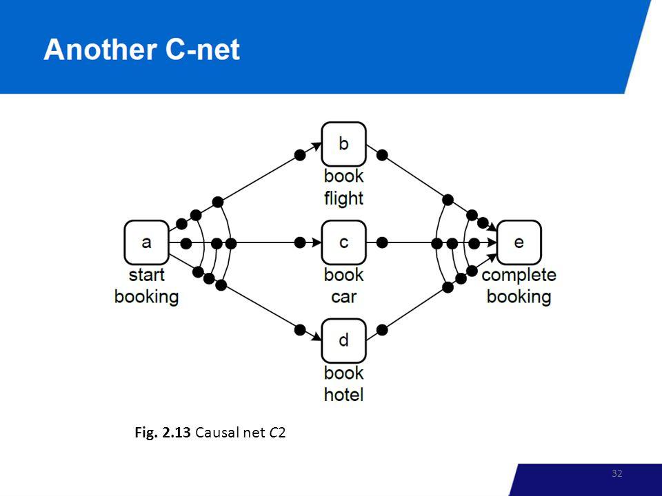 Fig. 2.13 Causal net C2 32